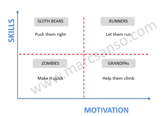 human motivation and mangement skills Management skills and roles figure 2-1 suggests the relationships of technical, conceptual, and human relations skills and shows their typical weighting at various levels specific situations require greater or lesser.