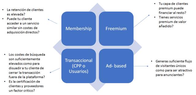 Monetización de Plataforma